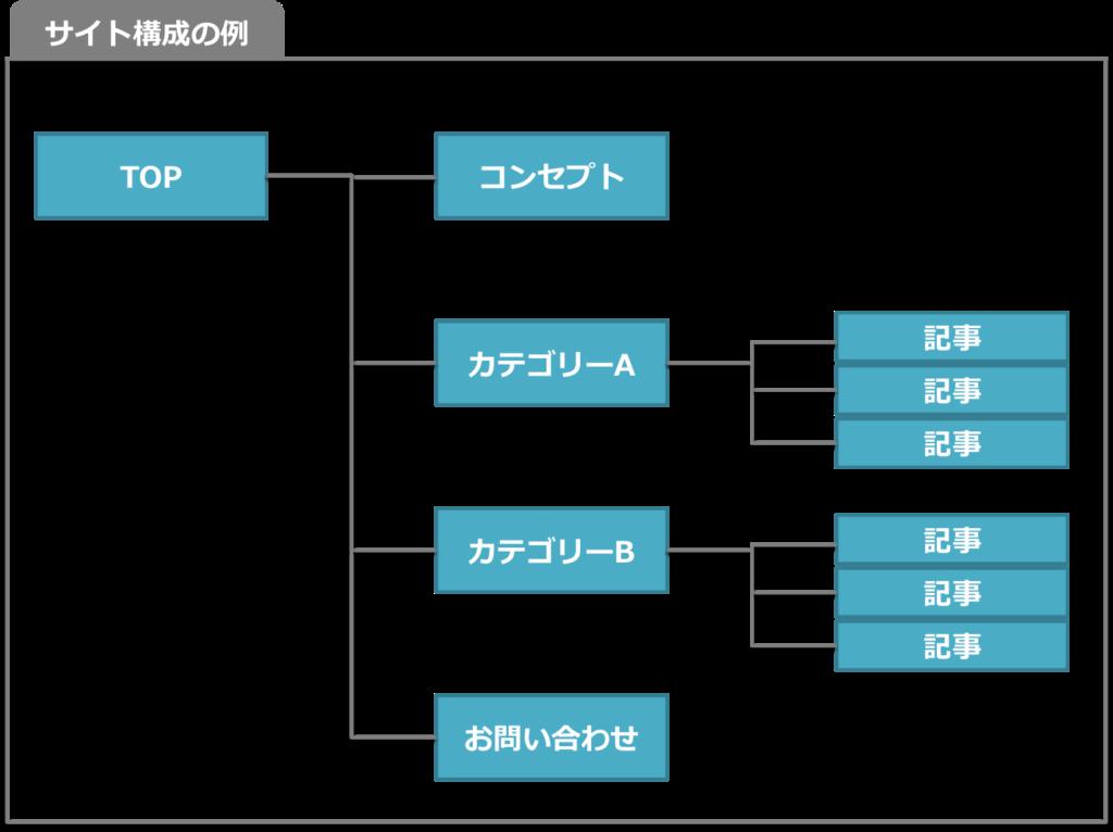 サイトの構成図